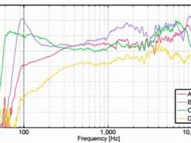 利用虚拟听音测试对便携式扬声器进行评估