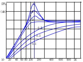 扬声器的Q值:Qts,Qms与 Qes