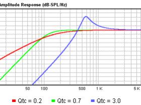 分频器(滤波器)的品质因素