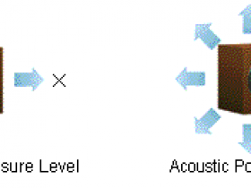 声压级与声功率级的关系