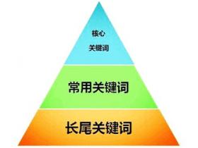 网站长尾关键词对SEO优化起什么作用