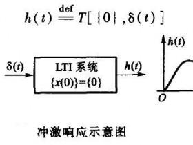 2.2冲激响应和阶跃响应