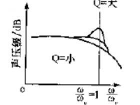 辐射方式扬声器及其控制方式