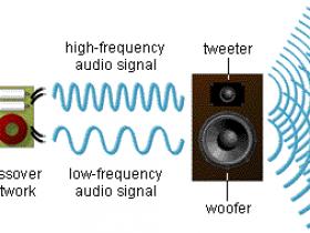 音箱分频器电感和电容的选择