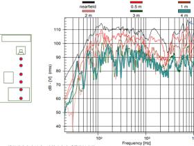听音距离对音箱频响的影响