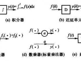 1.5系统的描述重点整理