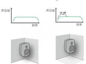 声辐射空间对音箱频响的影响