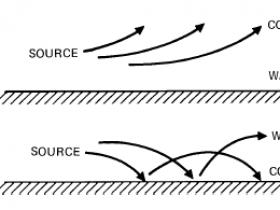 声波的反射、透射、折射与互相干涉