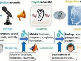 声学研究方向