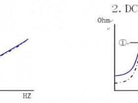扬声器的阻抗曲线对比