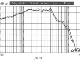 音圈骨架材料对频响的影响