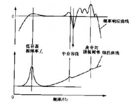 与阻抗曲线对应的频率响应曲线