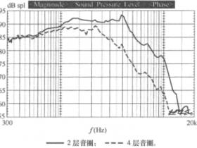 音圈的绕线层数对频响的影响