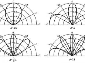 两个同相点声源组合时的指向性