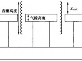 扬声器最大线性位移Xmax