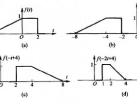 1.3信号的基本运算重点