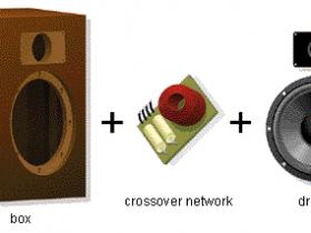 扬声器系统(音箱)如何工作?