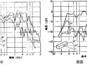改善音柱垂直指向性的几种方法