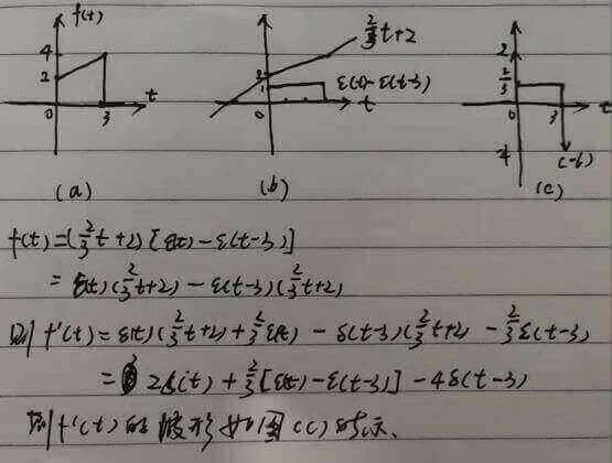 1.4阶跃函数和冲击函数重点