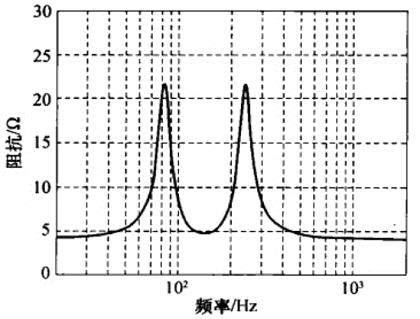 4阶/6阶带通音箱的典型阻抗曲线