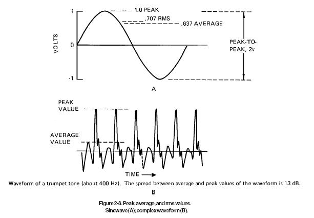 电压的有效值和峰值系数