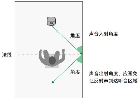 房间中的音箱摆位与听音区域