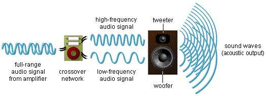 音箱分频器的分类
