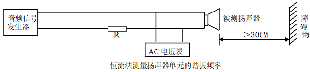 扬声器的谐振频率(Fo)