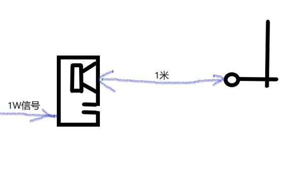 扬声器的灵敏度(SPL)