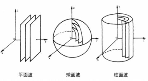 平面、柱面、球面声波传播特性
