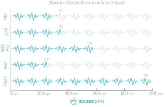 哪种蓝牙音频编码的音质更好?