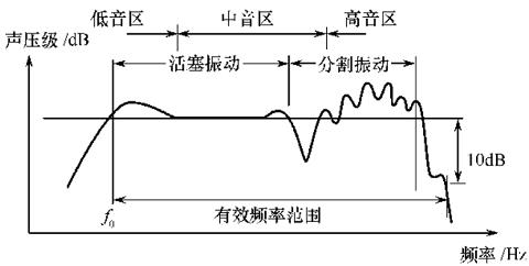 锥形扬声器单元的中高频响应
