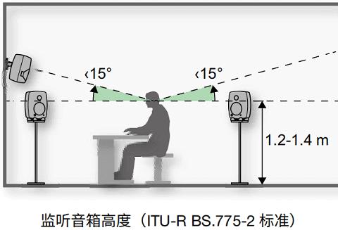 如何确定房间的听音区域?