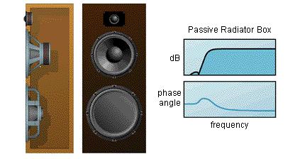 无源辐射器音箱概述