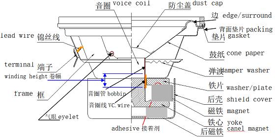 低音扬声器的结构组成